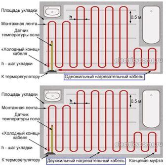 План раскладки нагревательных кабелей