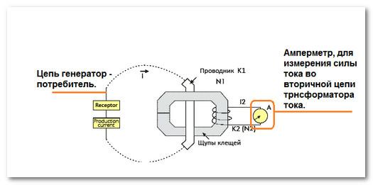принцип действия электроизмерительных клещей