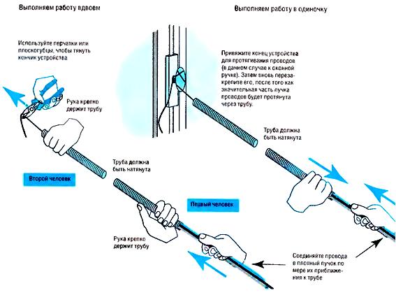 Протяжка проводов в изоляционных трубах.