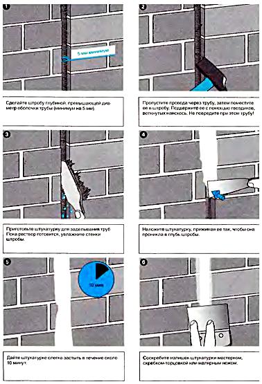 Укладка труб в кирпичную стену