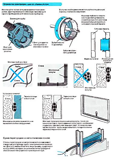 Правила прокладки электропроводки за стеновыми панелями