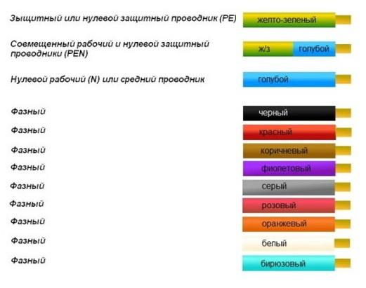 Цветовая маркировка проводов в электроустановках с глухозаземленной нейтралью до 1000 В